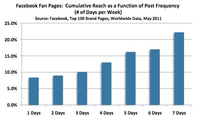 Erhöhung der Reichweite durch tägliche Facebook-Postings