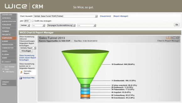 Marketing - Sales Funnel - Wice CRM