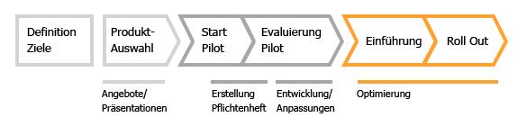 CRM Einführung von CRM-Systemen ins Unternehmen ist ein Prozess.