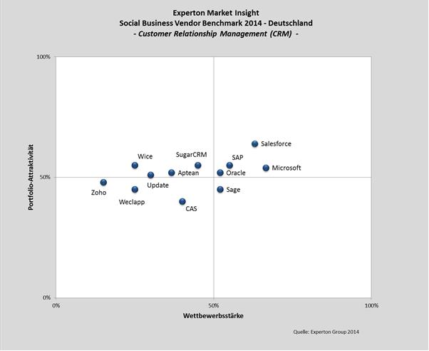 Abbildung: Positionierung von Anbietern von Social CRM in Deutschland. Quelle: Experton Group AG, 2013 / 14.